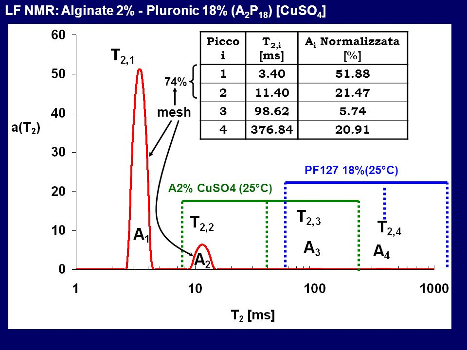 LF NMR: Alginate 2% - Pluronic 18% (A2P18) [CuSO4]